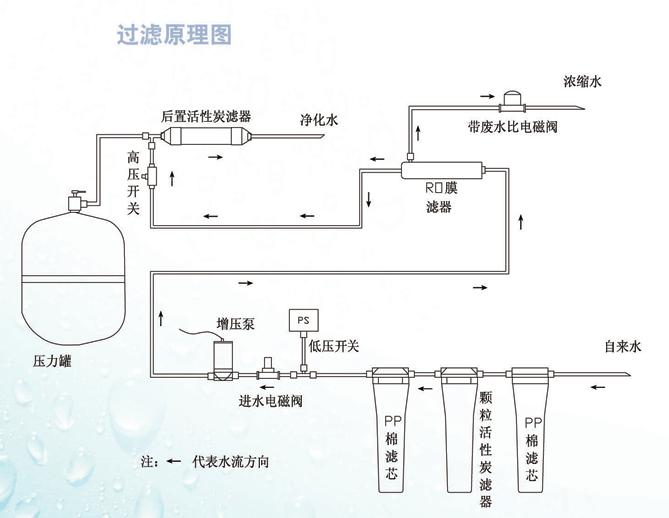 家用纯水机/净水器安装工具